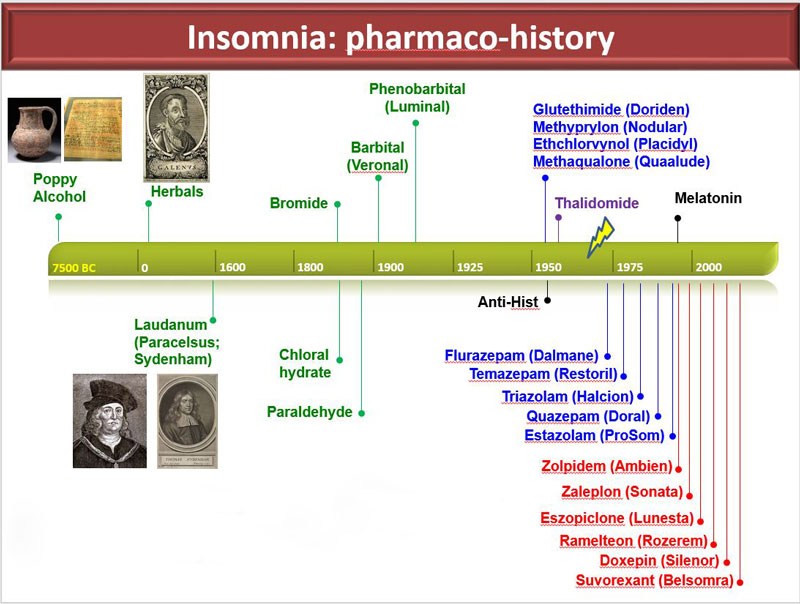 This chart shows some of the drugs and other remedies used to treat insomnia through history.